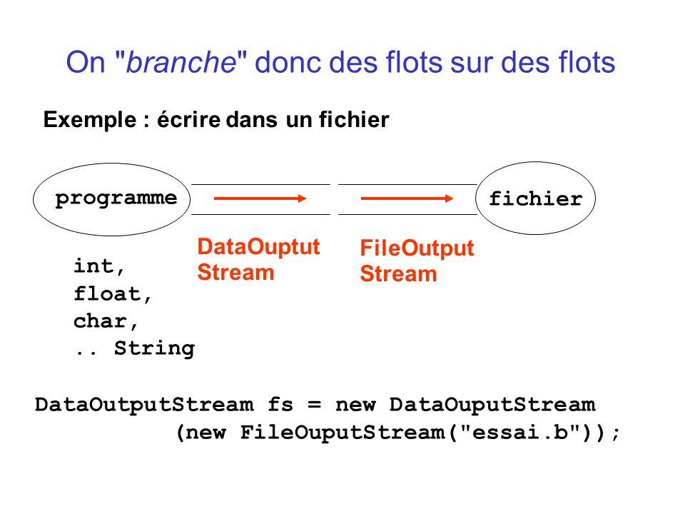 On branche donc des flots sur des flots Exemple : écrire dans un fichier DataOuptut Stream programme fichier int, float, char,..
