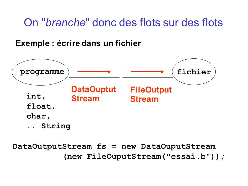 public static Jeu restaure(String nomFic) throws IOException, ClassNotFoundException { ObjectInputStream flotE = new ObjectInputStream (new FileInputStream (nomFic)); Object o = flotE.readObject(); Jeu j = (Jeu) o; return j; } Jeu