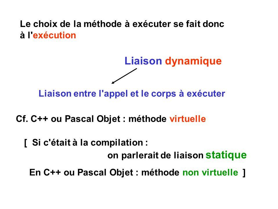 Le choix de la méthode à exécuter se fait donc à l'exécution Liaison dynamique Liaison entre l'appel et le corps à exécuter Cf. C++ ou Pascal Objet :