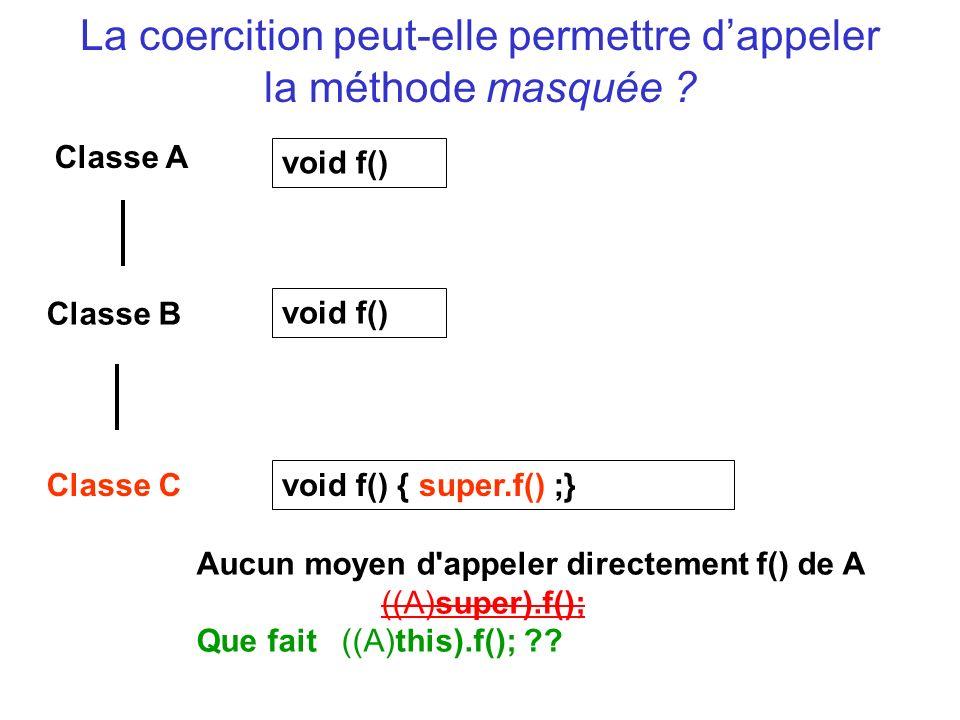 La coercition peut-elle permettre dappeler la méthode masquée ? Classe A Classe B void f() Classe C void f() void f() { super.f() ;} Aucun moyen d'app