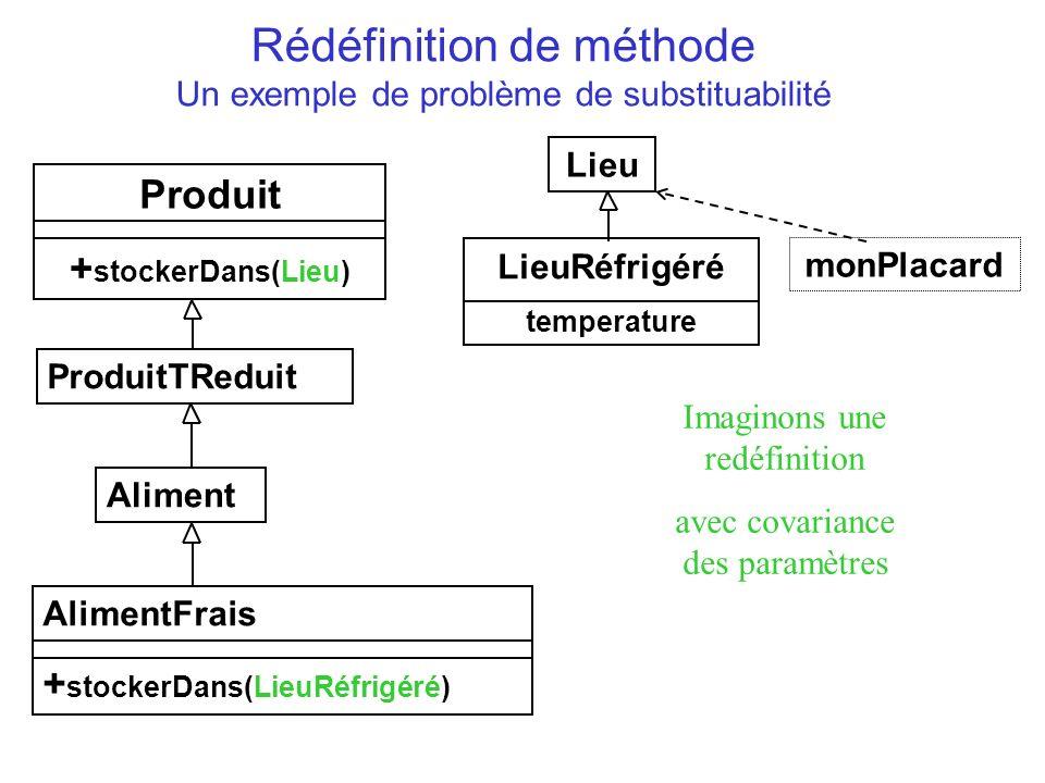 Rédéfinition de méthode Un exemple de problème de substituabilité Produit + stockerDans(Lieu) ProduitTReduit Aliment AlimentFrais + stockerDans(LieuRé