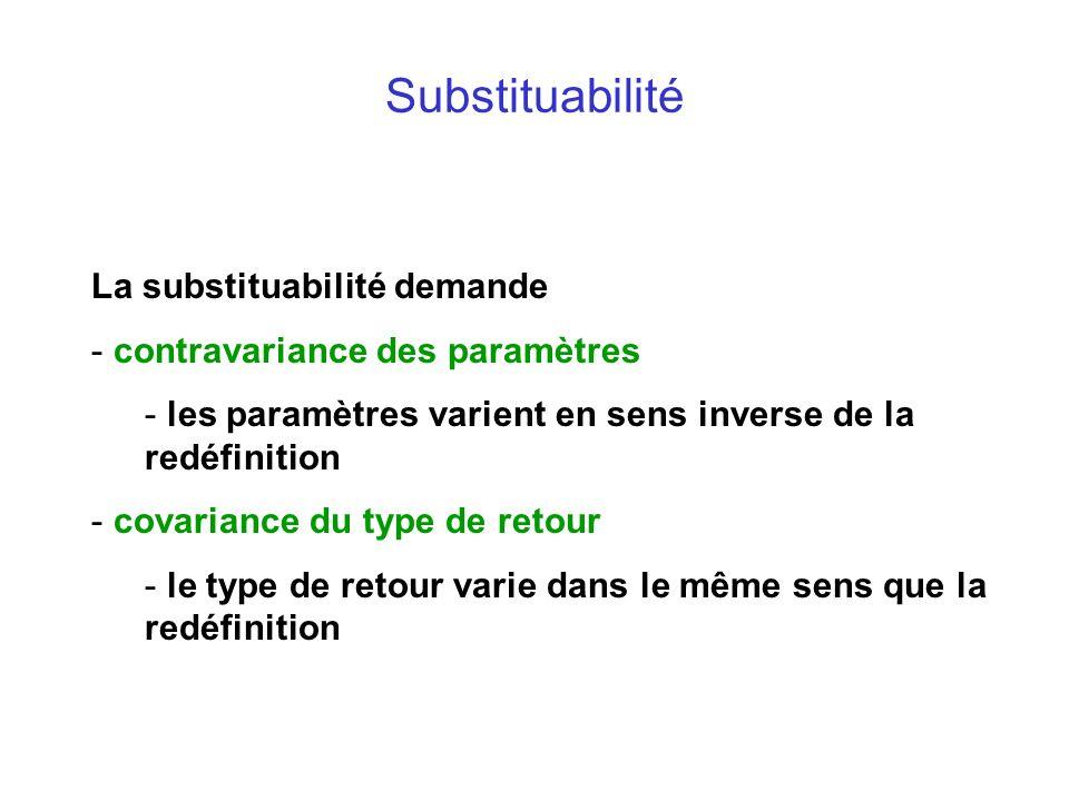 Substituabilité La substituabilité demande - contravariance des paramètres - les paramètres varient en sens inverse de la redéfinition - covariance du