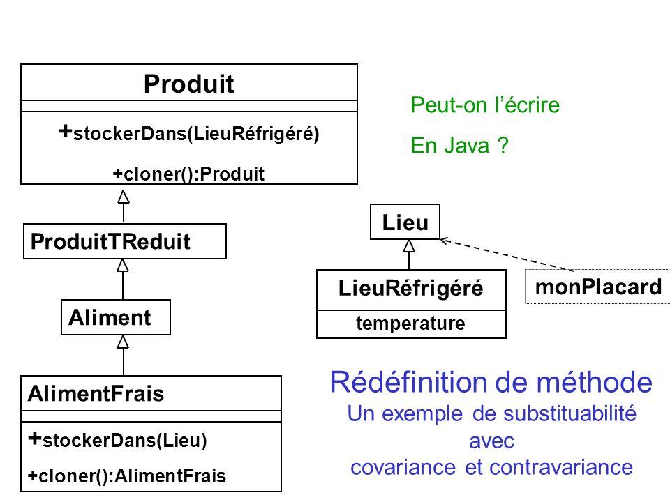 Rédéfinition de méthode Un exemple de substituabilité avec covariance et contravariance Produit + stockerDans(LieuRéfrigéré) +cloner():Produit Produit