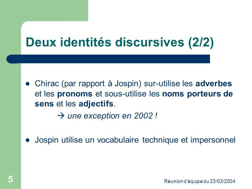 Réunion d équipe du 23/03/2004 5 Deux identités discursives (2/2) Chirac (par rapport à Jospin) sur-utilise les adverbes et les pronoms et sous-utilise les noms porteurs de sens et les adjectifs.