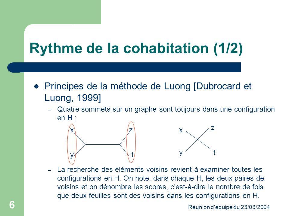 Réunion d équipe du 23/03/2004 6 Rythme de la cohabitation (1/2) Principes de la méthode de Luong [Dubrocard et Luong, 1999] – Quatre sommets sur un graphe sont toujours dans une configuration en H : – La recherche des éléments voisins revient à examiner toutes les configurations en H.