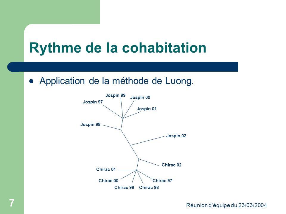 Réunion d équipe du 23/03/2004 7 Rythme de la cohabitation Application de la méthode de Luong.