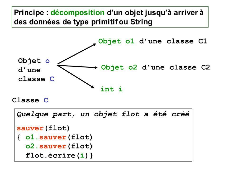 Principe : décomposition dun objet jusquà arriver à des données de type primitif ou String Objet o dune classe C Objet o1 dune classe C1 Objet o2 dune classe C2 int i Quelque part, un objet flot a été créé sauver(flot) { o1.sauver(flot) o2.sauver(flot) flot.écrire(i)} Classe C
