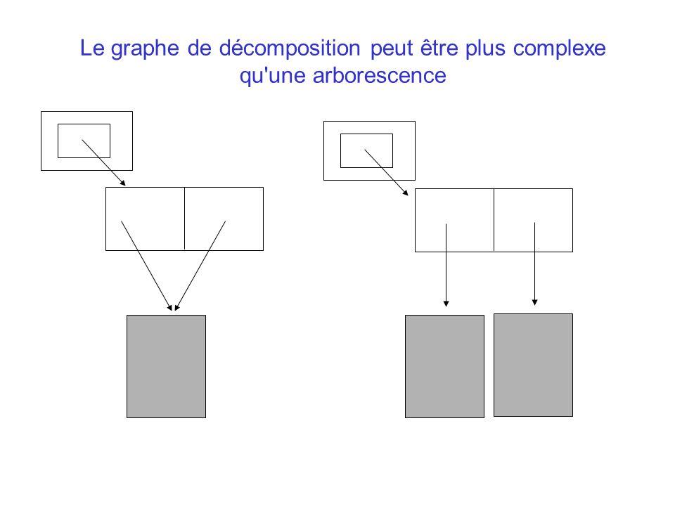 Le graphe de décomposition peut être plus complexe qu une arborescence Pourquoi on dit « sérialisation »