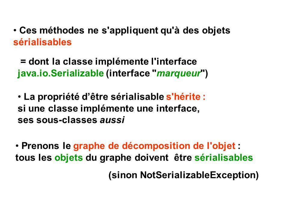 Ces méthodes ne s appliquent qu à des objets sérialisables = dont la classe implémente l interface java.io.Serializable (interface marqueur ) La propriété dêtre sérialisable s hérite : si une classe implémente une interface, ses sous-classes aussi Prenons le graphe de décomposition de l objet : tous les objets du graphe doivent être sérialisables (sinon NotSerializableException)