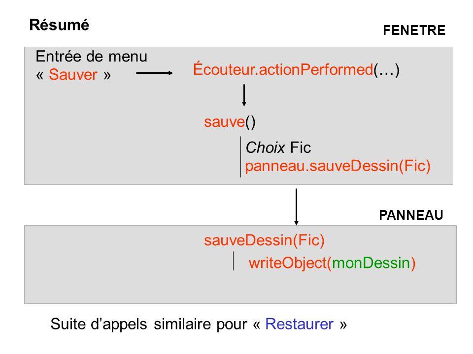 Résumé Entrée de menu « Sauver » Écouteur.actionPerformed(…) sauve() Choix Fic panneau.sauveDessin(Fic) sauveDessin(Fic) writeObject(monDessin) PANNEAU FENETRE Suite dappels similaire pour « Restaurer »