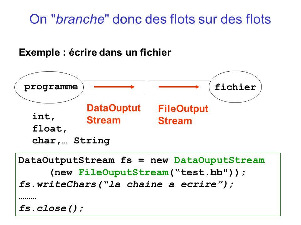 On branche donc des flots sur des flots Exemple : écrire dans un fichier DataOuptut Stream programme fichier int, float, char,… String FileOutput Stream DataOutputStream fs = new DataOuputStream (new FileOuputStream(test.bb )); fs.writeChars(la chaine a ecrire); ……… fs.close();