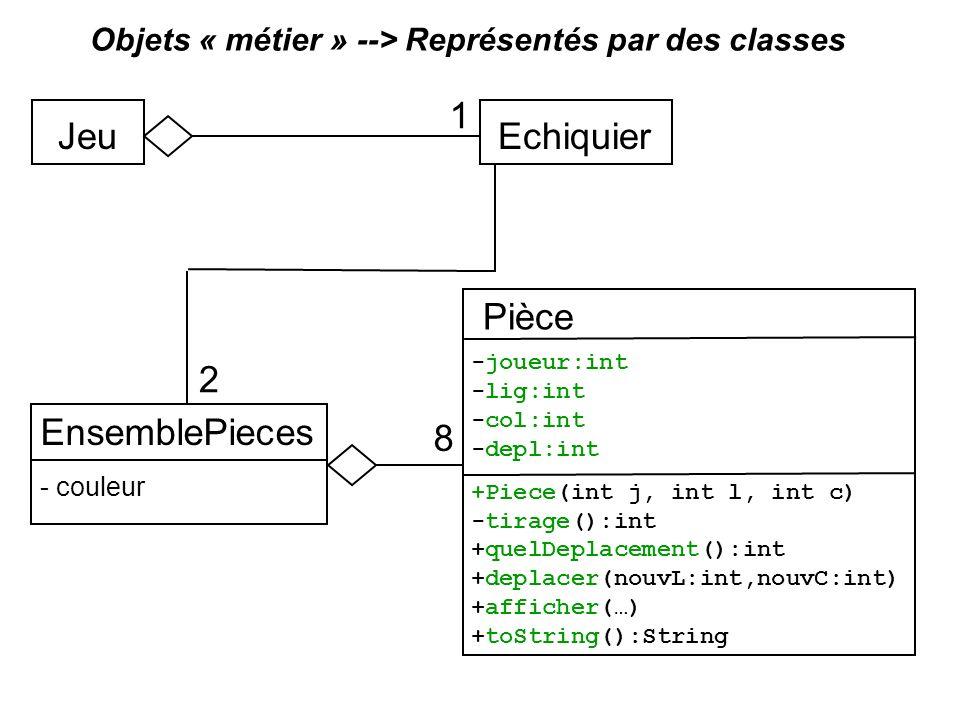 Objets « métier » --> Représentés par des classes EchiquierJeu Pièce EnsemblePieces - couleur 1 2 8 -joueur:int -lig:int -col:int -depl:int +Piece(int