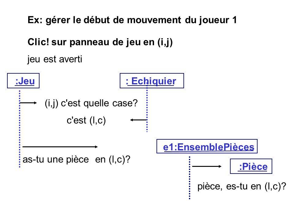 Ex: gérer le début de mouvement du joueur 1 Clic! sur panneau de jeu en (i,j) jeu est averti (i,j) c'est quelle case? c'est (l,c) as-tu une pièce en (