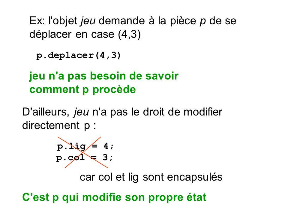 D'ailleurs, jeu n'a pas le droit de modifier directement p : p.lig = 4; p.col = 3; car col et lig sont encapsulés Ex: l'objet jeu demande à la pièce p