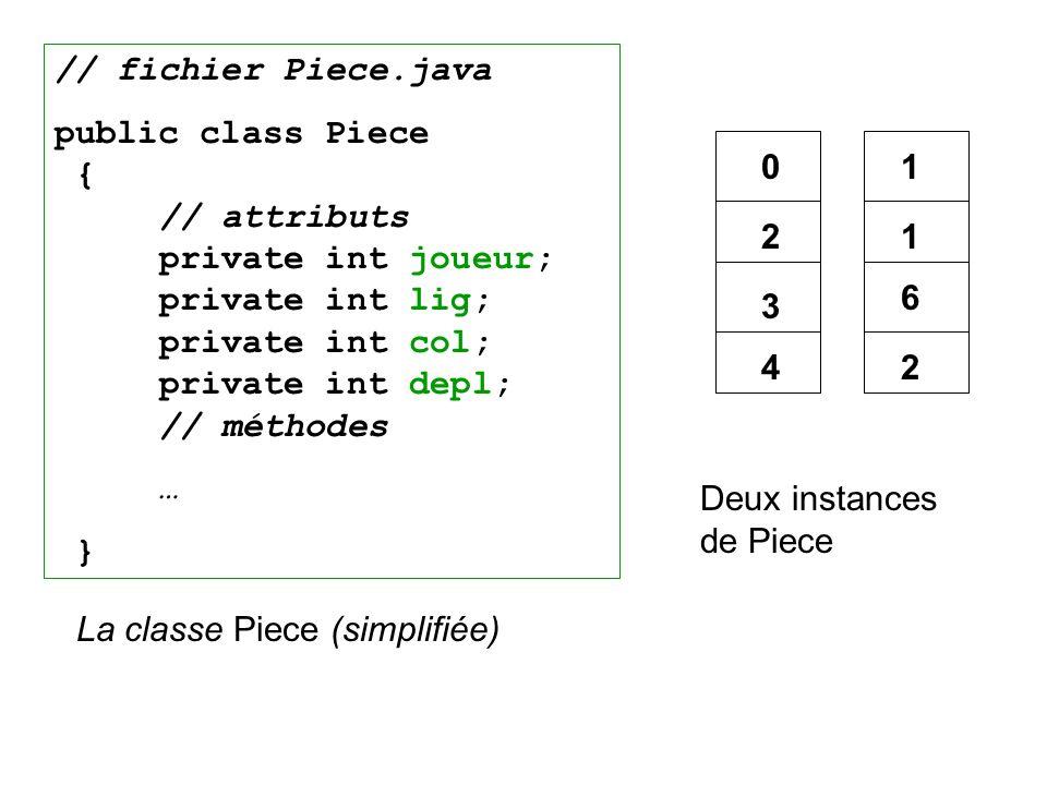 La classe Piece (simplifiée) // fichier Piece.java public class Piece { // attributs private int joueur; private int lig; private int col; private int