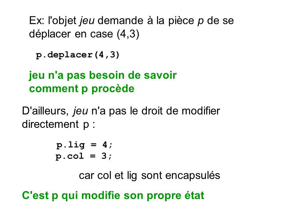 Ex: l'objet jeu demande à la pièce p de se déplacer en case (4,3) p.deplacer(4,3) D'ailleurs, jeu n'a pas le droit de modifier directement p : p.lig =