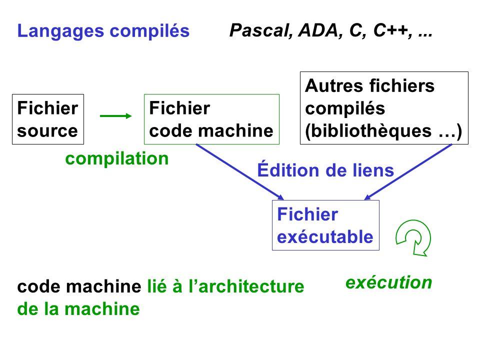 Langages compilés Autres fichiers compilés (bibliothèques …) Fichier code machine Fichier source compilation Fichier exécutable Édition de liens exécu
