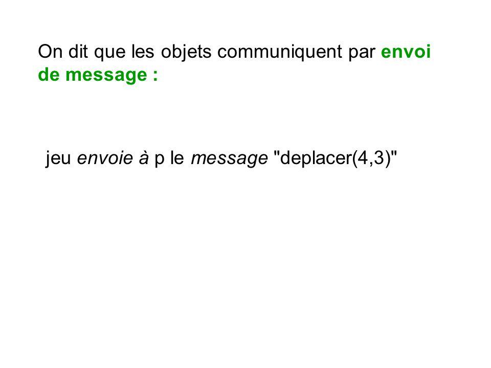 On dit que les objets communiquent par envoi de message : jeu envoie à p le message
