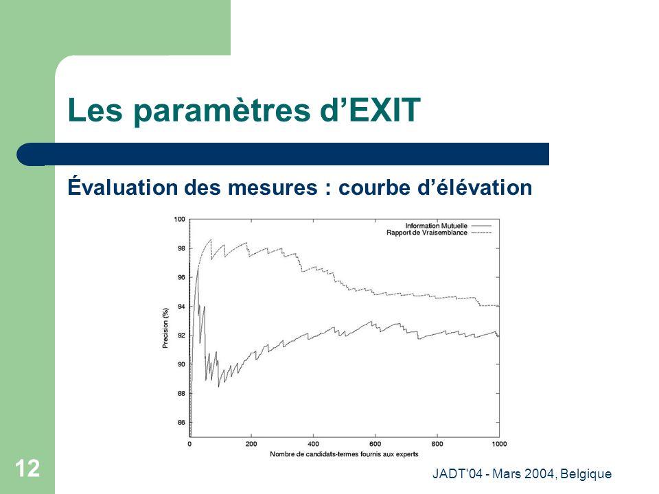JADT 04 - Mars 2004, Belgique 12 Les paramètres dEXIT Évaluation des mesures : courbe délévation