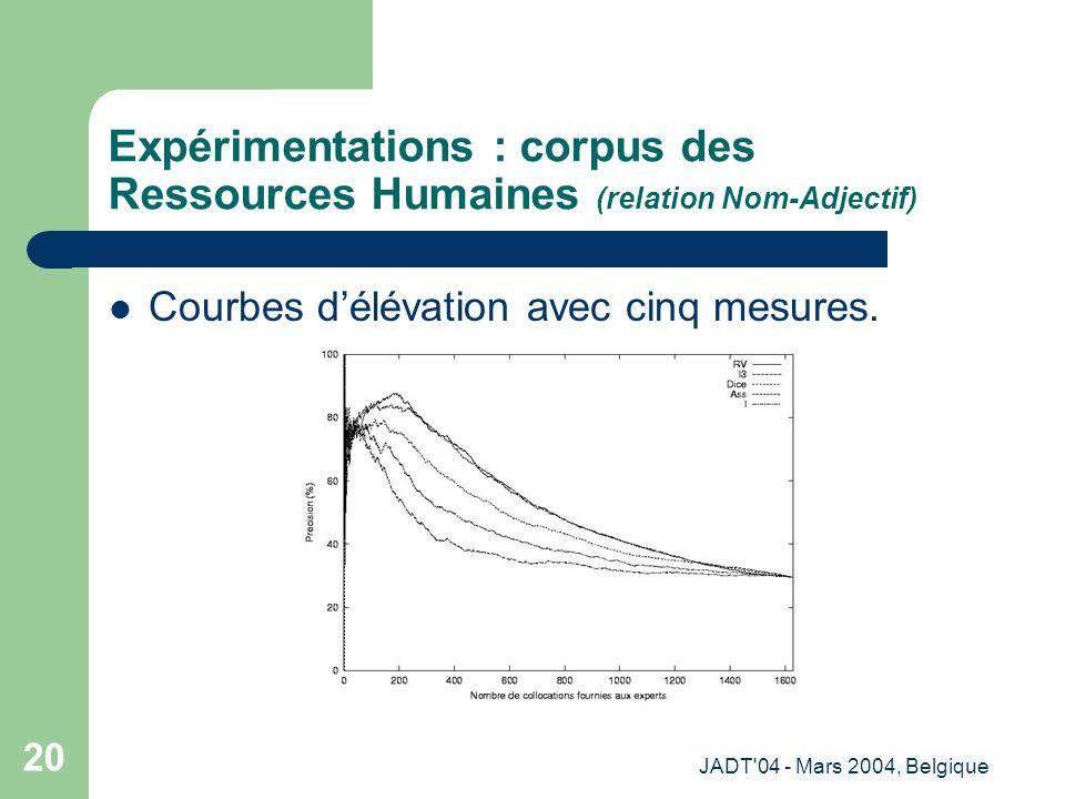 JADT 04 - Mars 2004, Belgique 20 Expérimentations : corpus des Ressources Humaines (relation Nom-Adjectif) Courbes délévation avec cinq mesures.