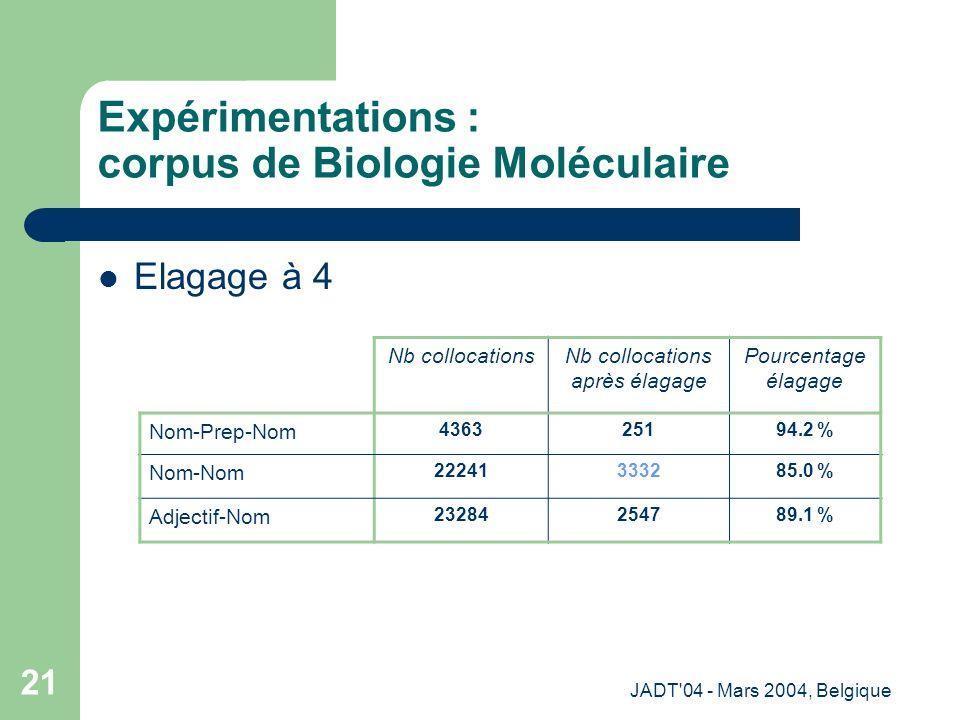JADT 04 - Mars 2004, Belgique 21 Expérimentations : corpus de Biologie Moléculaire Elagage à 4 Nb collocationsNb collocations après élagage Pourcentage élagage Nom-Prep-Nom 436325194.2 % Nom-Nom 22241333285.0 % Adjectif-Nom 23284254789.1 %