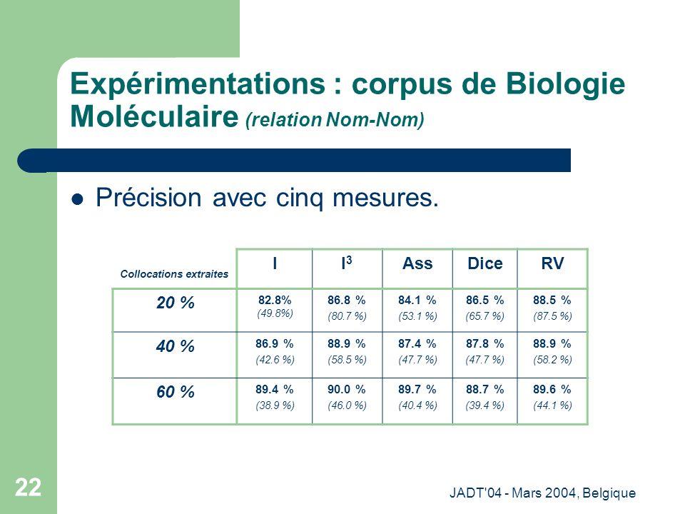 JADT 04 - Mars 2004, Belgique 22 Expérimentations : corpus de Biologie Moléculaire (relation Nom-Nom) Précision avec cinq mesures.