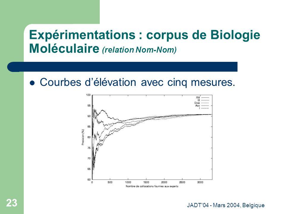 JADT 04 - Mars 2004, Belgique 23 Expérimentations : corpus de Biologie Moléculaire (relation Nom-Nom) Courbes délévation avec cinq mesures.