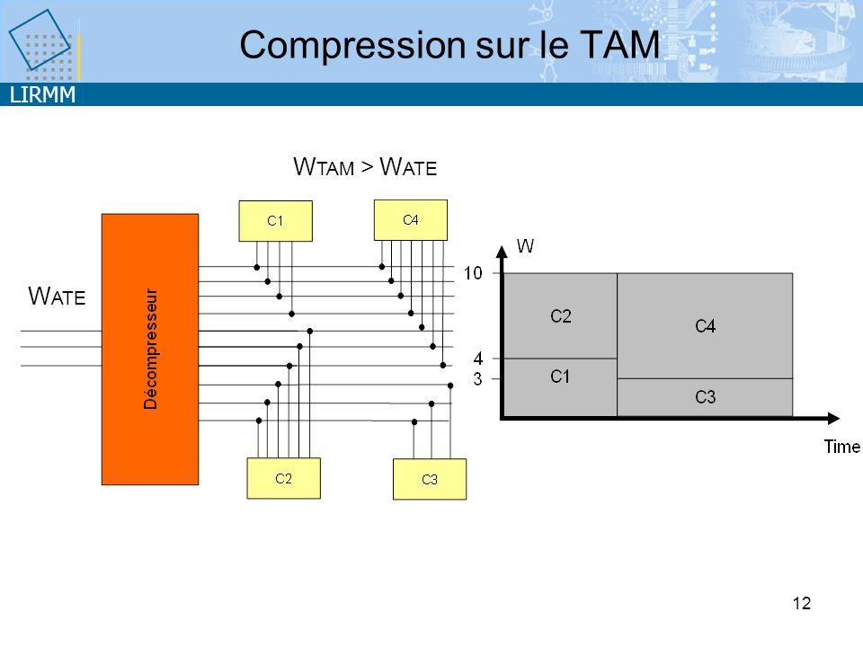 LIRMM 12 Compression sur le TAM W ATE W TAM > W ATE