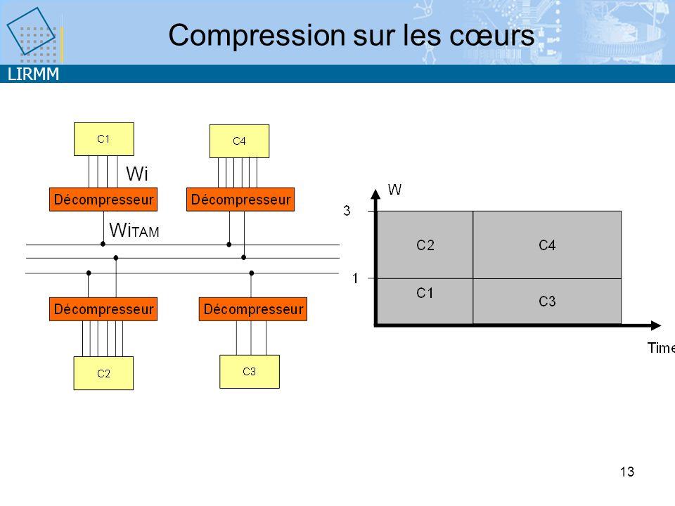 LIRMM 13 Compression sur les cœurs Wi TAM Wi