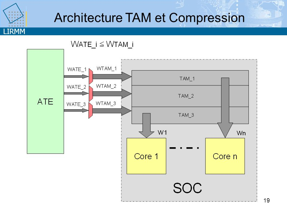 LIRMM 19 Architecture TAM et Compression