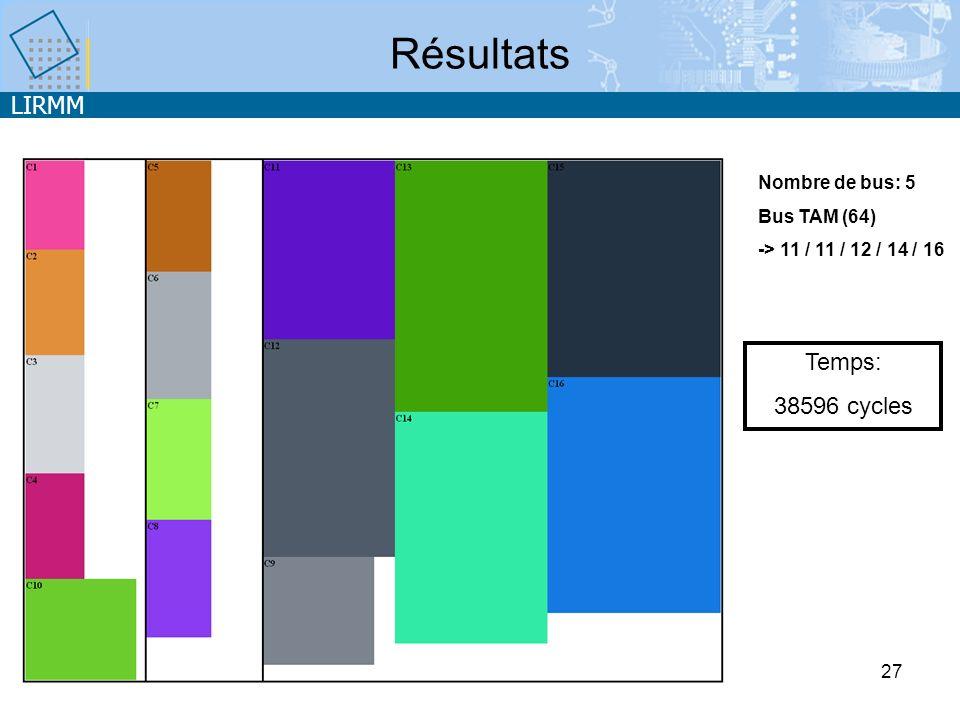 LIRMM 27 Résultats Temps: 38596 cycles Nombre de bus: 5 Bus TAM (64) -> 11 / 11 / 12 / 14 / 16
