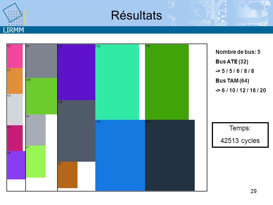 LIRMM 29 Résultats Temps: 42513 cycles Nombre de bus: 5 Bus ATE (32) -> 5 / 5 / 6 / 8 / 8 Bus TAM (64) -> 6 / 10 / 12 / 16 / 20