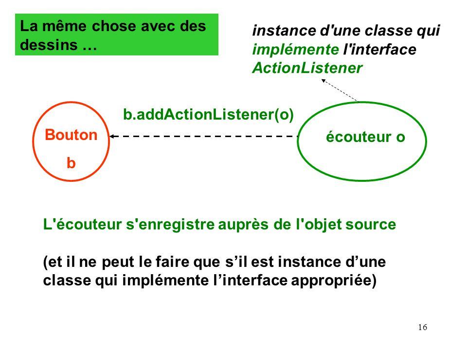 16 Bouton b écouteur o instance d'une classe qui implémente l'interface ActionListener L'écouteur s'enregistre auprès de l'objet source (et il ne peut