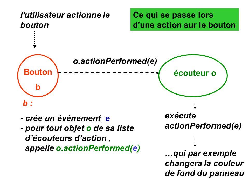 17 l'utilisateur actionne le bouton b : - crée un événement e - pour tout objet o de sa liste découteurs daction, appelle o.actionPerformed(e) écouteu