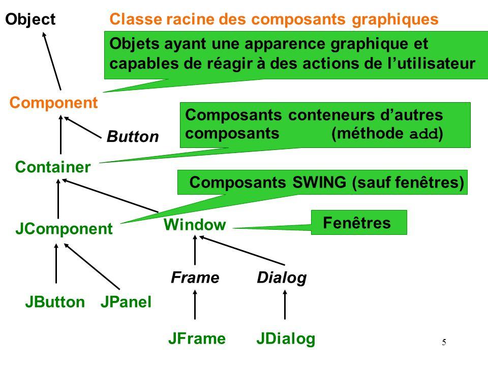 5 Object Component Container JComponent JPanel Window Frame JFrame Dialog JDialog JButton Objets ayant une apparence graphique et capables de réagir à