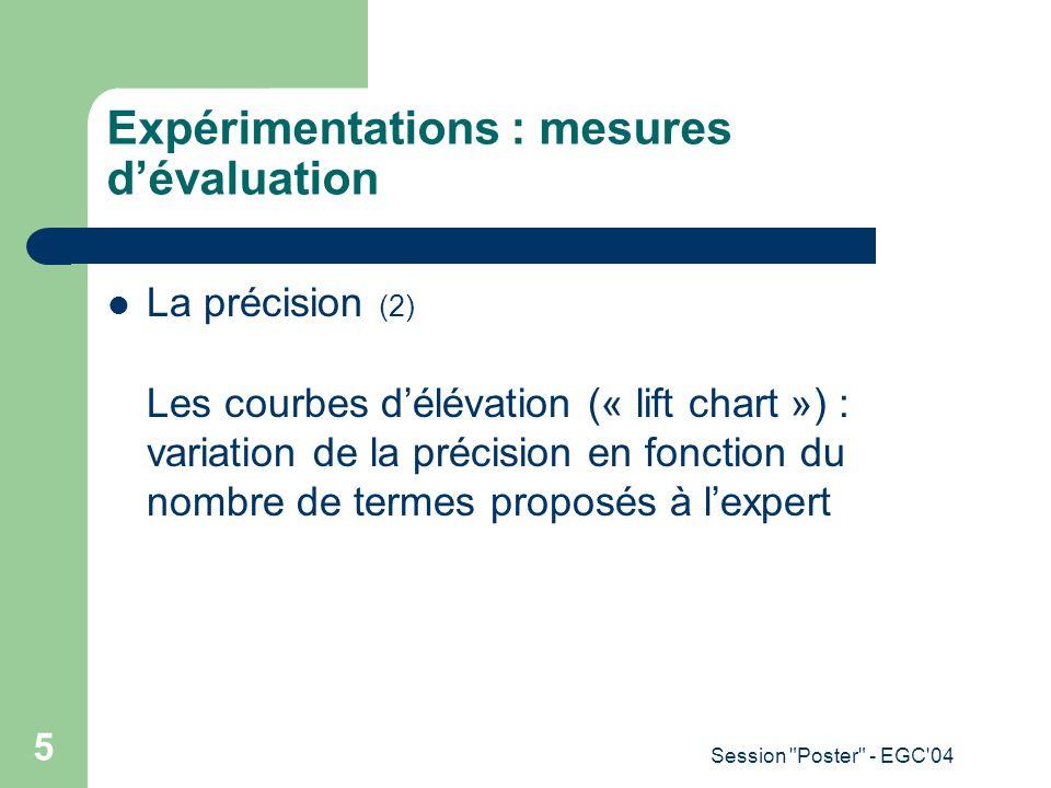 Session Poster - EGC 04 6 Expérimentations : Corpus des Ressources Humaines