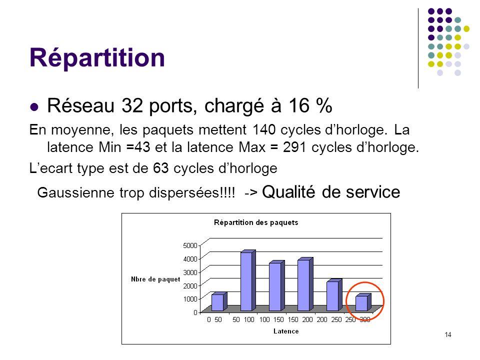 14 Répartition Réseau 32 ports, chargé à 16 % En moyenne, les paquets mettent 140 cycles dhorloge. La latence Min =43 et la latence Max = 291 cycles d
