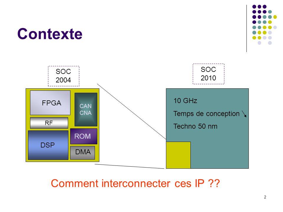 3 Interconnexions aujourdhui Point à point Commutation de circuit Circuits dédiés Bus Commutation de paquet Multiplexage spatiale/temporel RAMASIC uP ROM IP Mémoire Processeur Mémoire DMA PONTPONT UART I/O Keypad BUS processeur- mémoire BUS I/O Arbitre