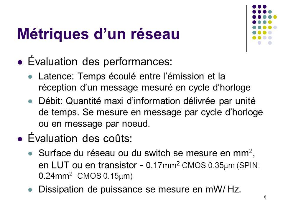 9 Mesure latence vs Charge Maître Réseau Slave AdresseS# flitAdresseM00Tps départ Req En têteDonnées FIFO AdresseM# flitAdresseSLat.