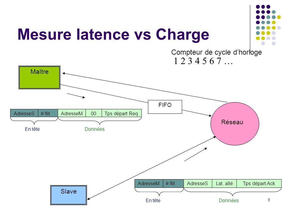 9 Mesure latence vs Charge Maître Réseau Slave AdresseS# flitAdresseM00Tps départ Req En têteDonnées FIFO AdresseM# flitAdresseSLat. alléTps départ Ac