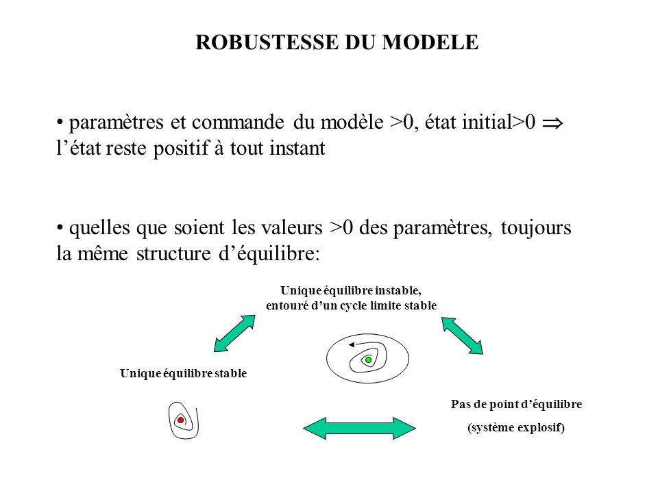 ROBUSTESSE DU MODELE paramètres et commande du modèle >0, état initial>0 létat reste positif à tout instant quelles que soient les valeurs >0 des paramètres, toujours la même structure déquilibre: Unique équilibre stable Unique équilibre instable, entouré dun cycle limite stable Pas de point déquilibre (système explosif)