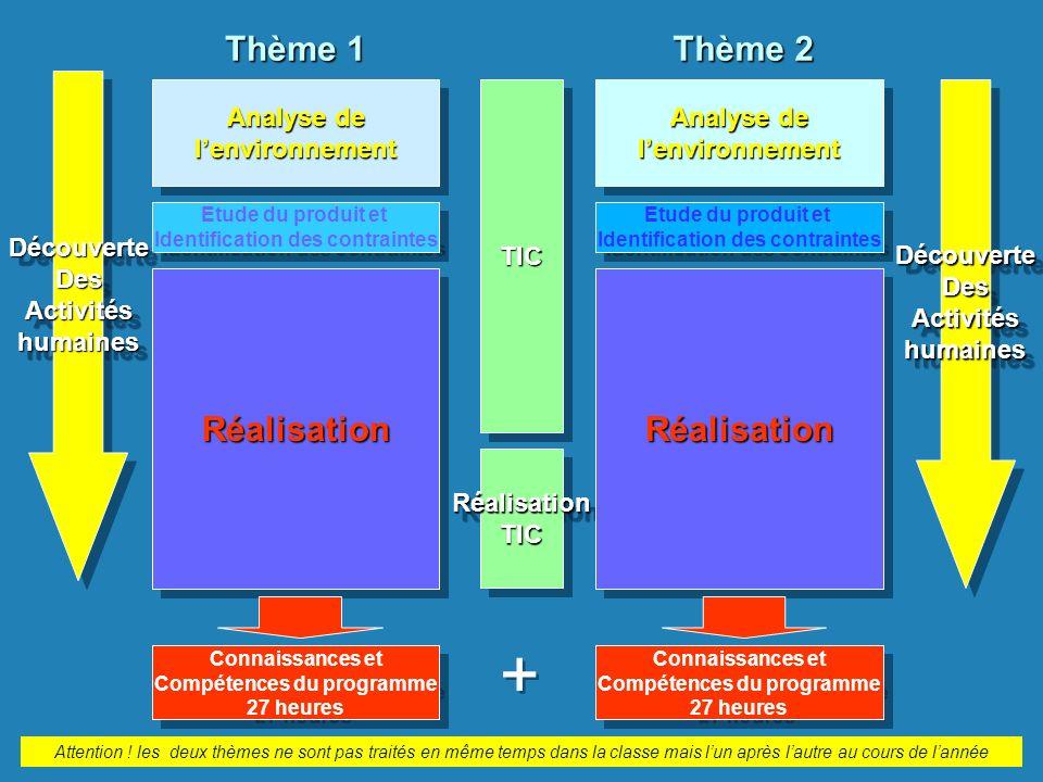 TICTIC Analyse de lenvironnement lenvironnement Etude du produit et Identification des contraintes Etude du produit et Identification des contraintes