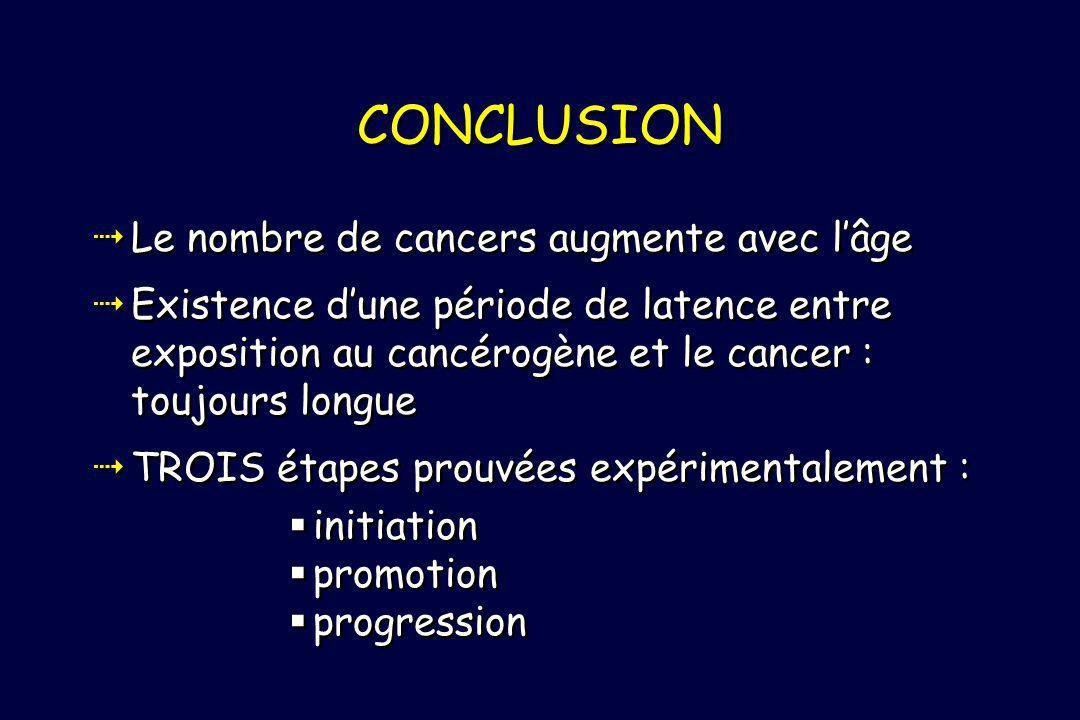 CONCLUSION Le nombre de cancers augmente avec lâge Existence dune période de latence entre exposition au cancérogène et le cancer : toujours longue TR