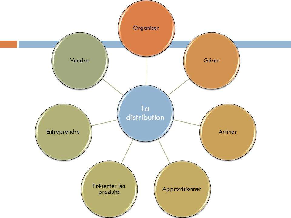 La distribution OrganiserGérerAnimerApprovisionner Présenter les produits EntreprendreVendre