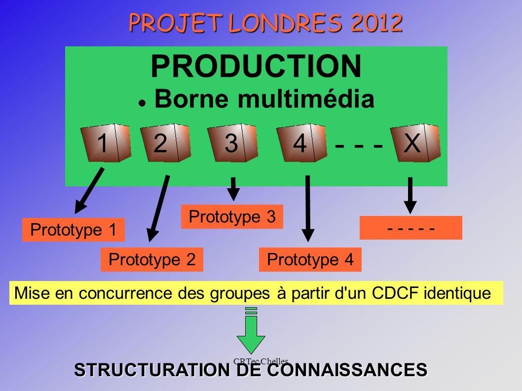 CRTec Chelles PROJET LONDRES 2012 PRODUCTION Borne multimédia - - - 1234X Prototype 1 Prototype 2 Prototype 3 Prototype 4 - - - - - Mise en concurrence des groupes à partir d un CDCF identique STRUCTURATION DE CONNAISSANCES