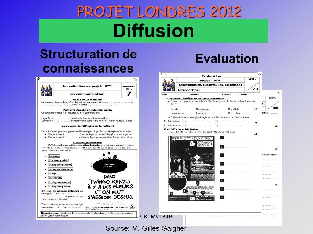 CRTec Chelles PROJET LONDRES 2012 Diffusion Structuration de connaissances Evaluation Source: M. Gilles Gaigher