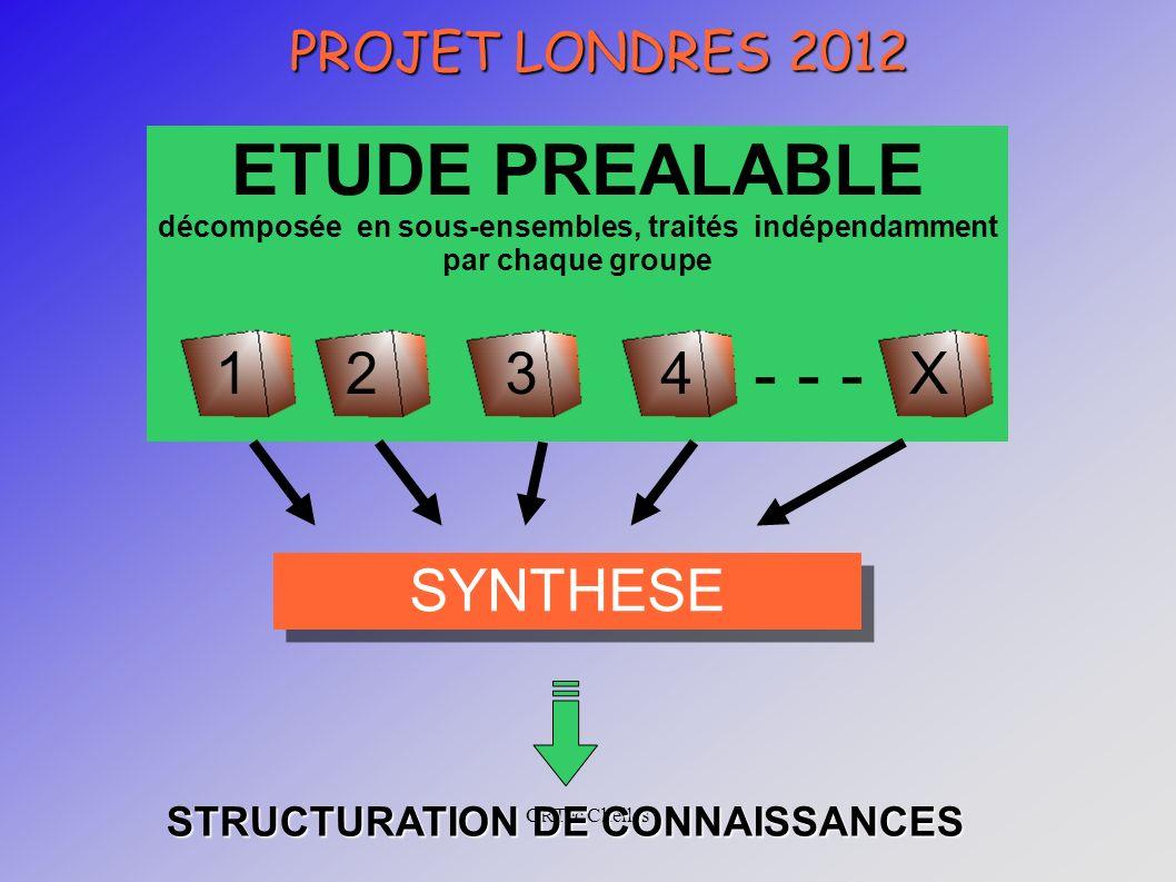 CRTec Chelles PROJET LONDRES 2012 ETUDE PREALABLE décomposée en sous-ensembles, traités indépendamment par chaque groupe - - - 1234X SYNTHESE STRUCTURATION DE CONNAISSANCES