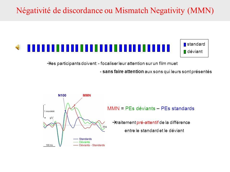 traitement pré-attentif de la différence entre le standard et le déviant MMN = PEs déviants – PEs standards Négativité de discordance ou Mismatch Nega