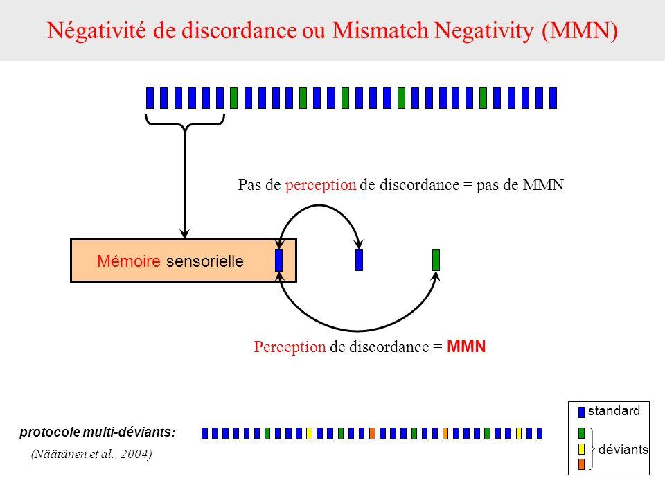 Mémoire sensorielle Pas de perception de discordance = pas de MMN Perception de discordance = MMN Négativité de discordance ou Mismatch Negativity (MM