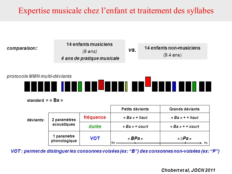 Expertise musicale chez lenfant et traitement des syllabes 14 enfants musiciens (9 ans) 4 ans de pratique musicale comparaison : 14 enfants non-musici